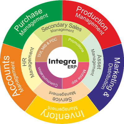 Who is Integra ERP?