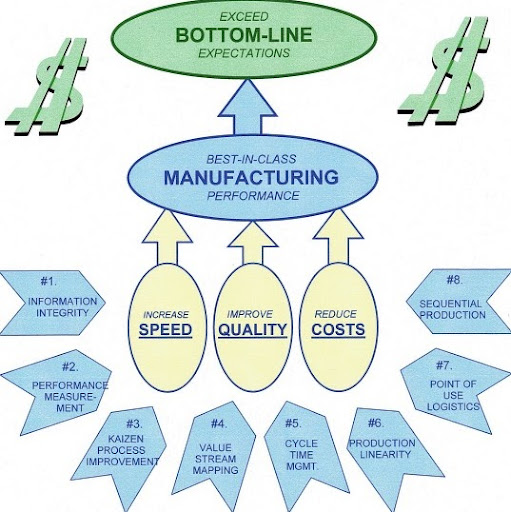 Who is Lean Manufacturing Knowledge?
